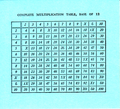 12+Multiplication+Table+Chart 393 x 356 · 150 kB · jpeg, 1 12 ...